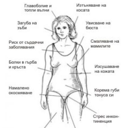 Симптоми при менопауза